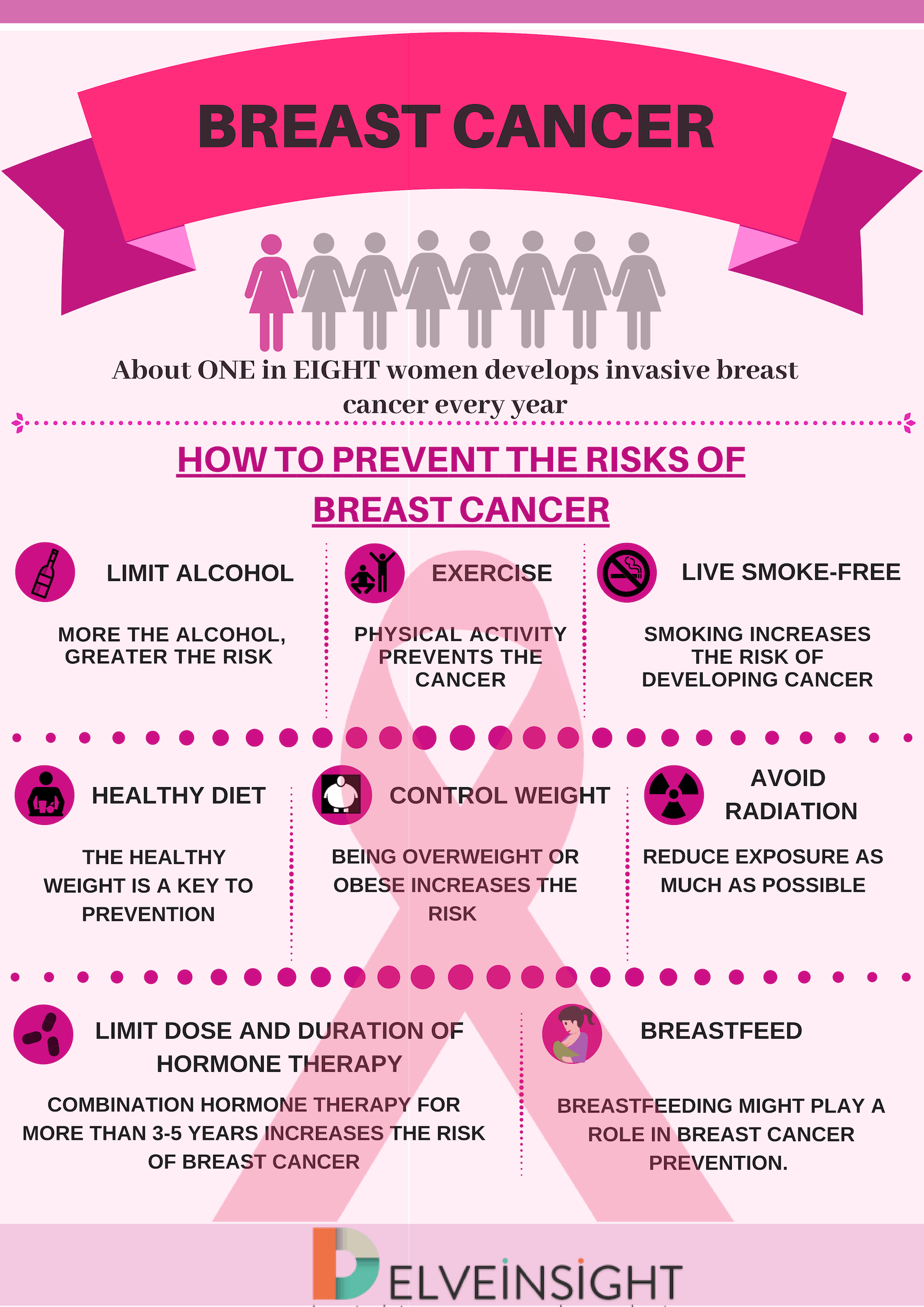Breast Cancer Precautions