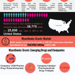 Myasthenia gravis market