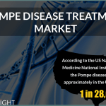 Pompe disease Treatment Market