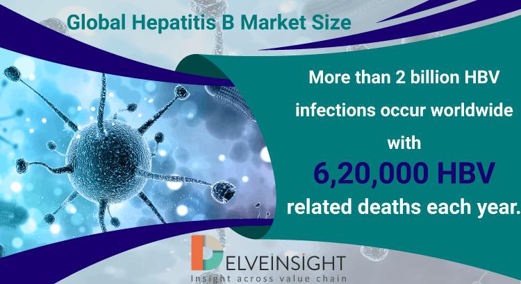 Hepatitis B Market Size