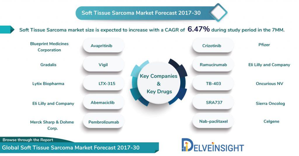 Soft tissue sarcoma market forecast 2017-30
