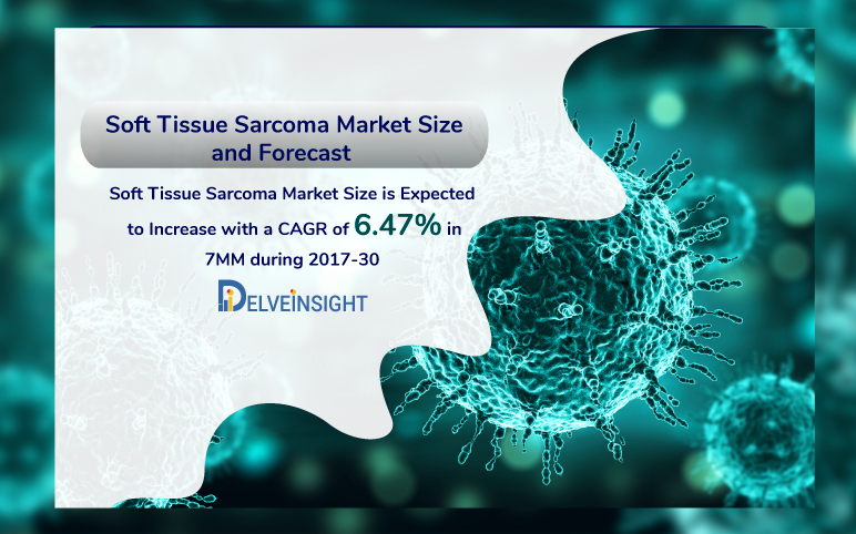 Soft Tissue Sarcoma Market Size and Forecast