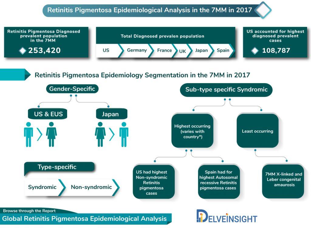 Retinitis Pigmentosa Epidemiological Analysis