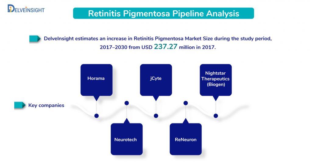 Retinitis Pigmentosa Pipeline Analysis