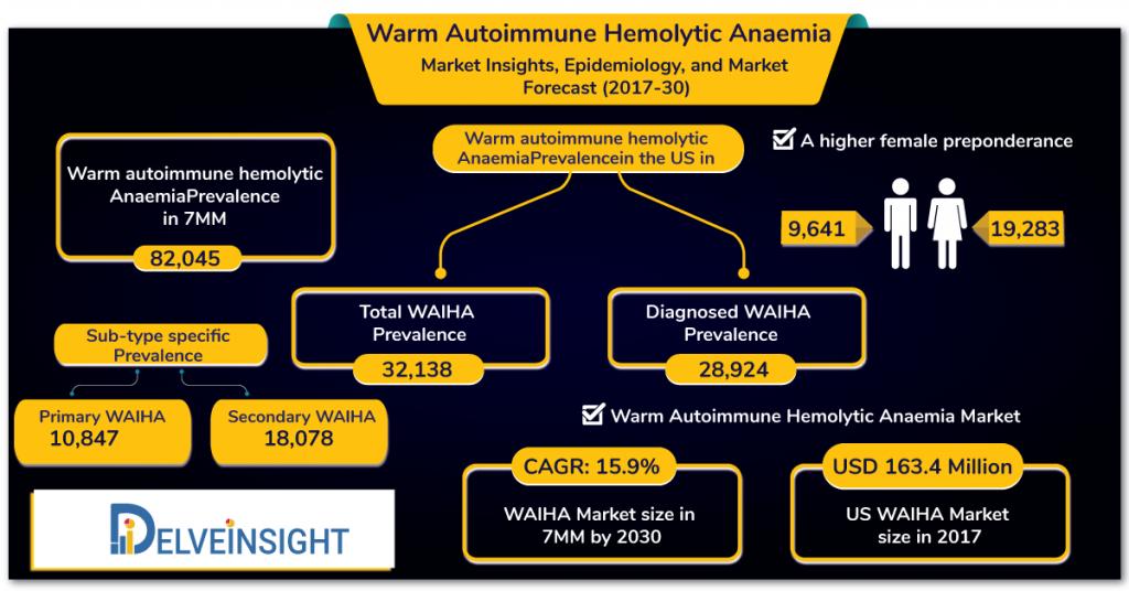Warm Autoimmune hemolytic Anemia Epidemiology Forecast and Analysis