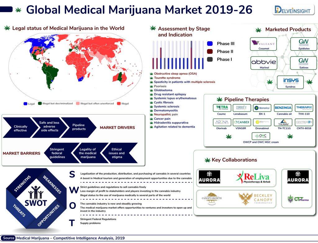 Medical Marijuana Market | Medical Cannabis Market