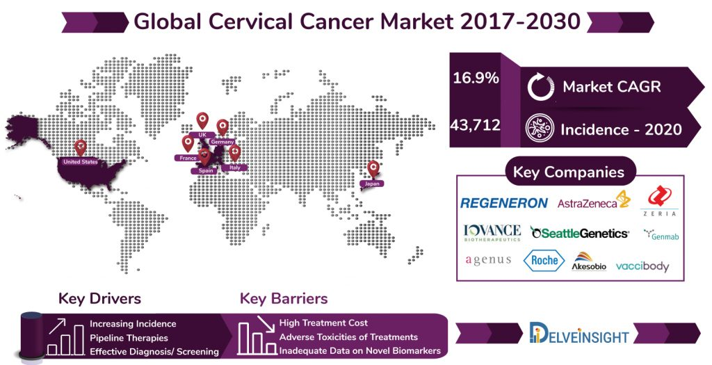 Cervical Cancer Market | Cervical Cancer Pipeline