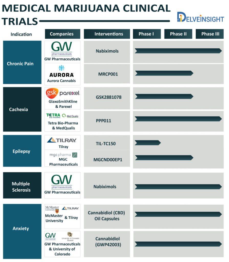 medical-marijuana-clinical-trials-chart