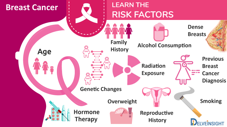 Breast Cancer Risk Factors | Breast Cancer Symptoms
