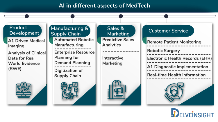 AI in different aspects of MedTech