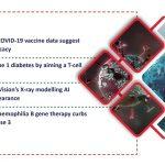recent-pharma-biotech-news-updates-for-astrazeneca-uniqure-csl