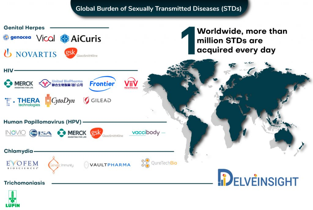 global-burden-of-sexually-transmitted-diseases-stds