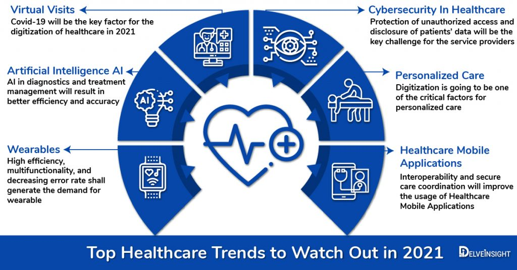 Top-Healthcare-Trends-2021