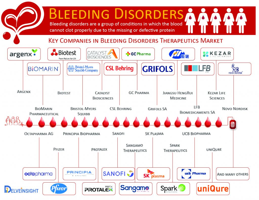 Bleeding-Disorders-Therapeutics-Market