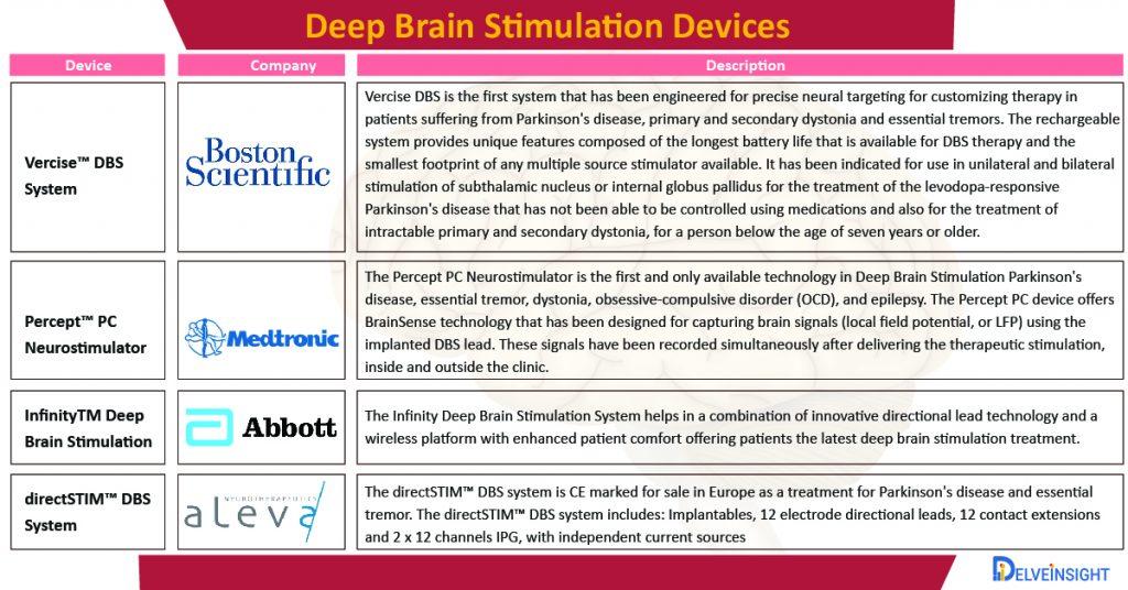 deep-brain-stimulation-devices-market-companies