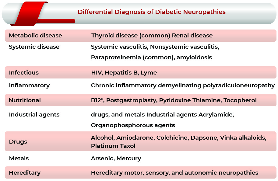 Chronic Pain Associated With Painful Diabetic Neuropathy: Diagnosis | Chronic Pain Associated With Painful Diabetic Neuropathy Market