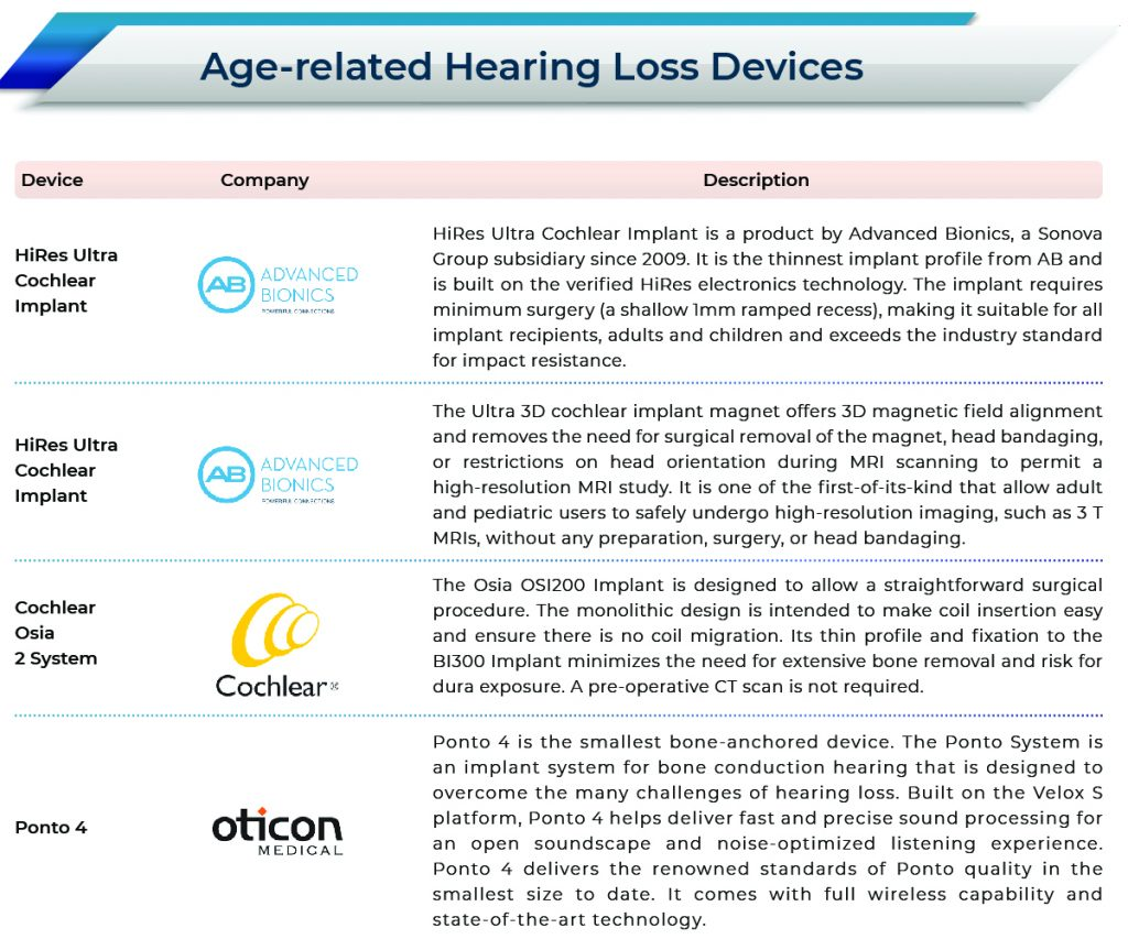 Hearing Loss Devices Market