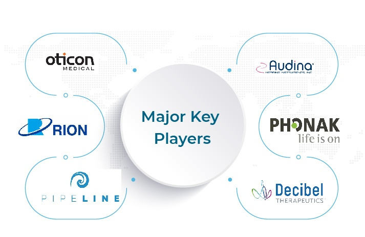 Key Companies in the Hereditary Deafness Market