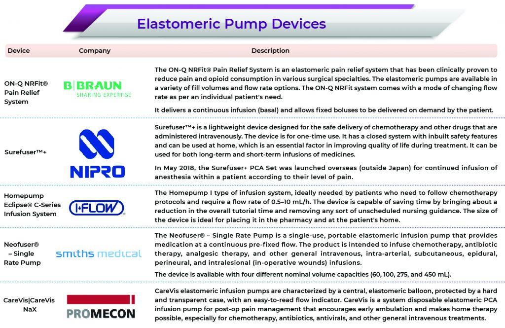 Elastomeric Pumps | Elastomeric Pumps Market