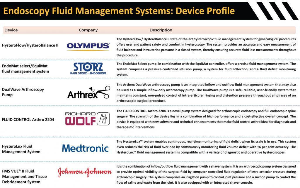 Endoscopy-Fluid-Management-Systems-Device-Profile