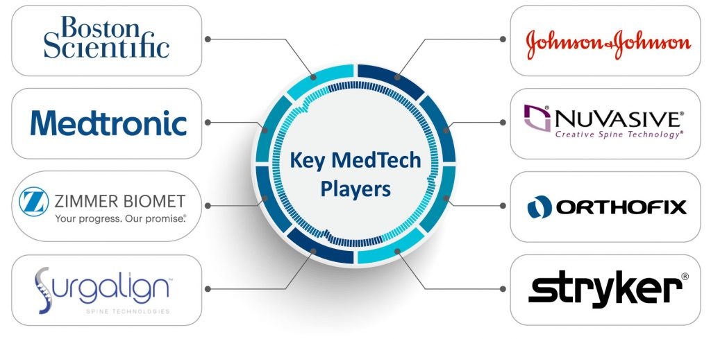 Spinal Stenosis Devices Market | Spinal Stenosis Devices Key Companies | Spinal Stenosis Devices Pipeline | Medical Devices Market | MedTech Market