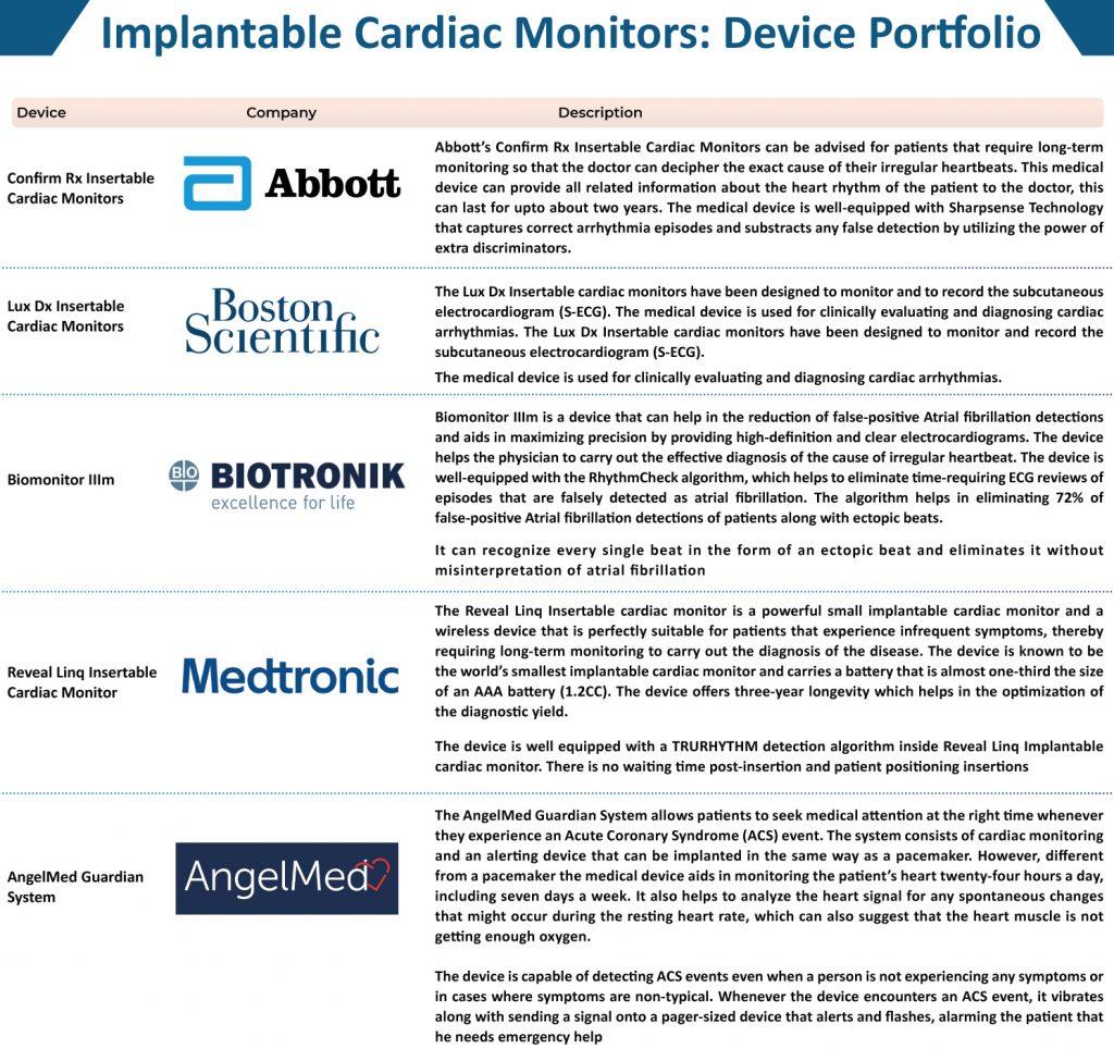 Implantable Cardiac Monitors Market | Medical Device Market | MedTech Market