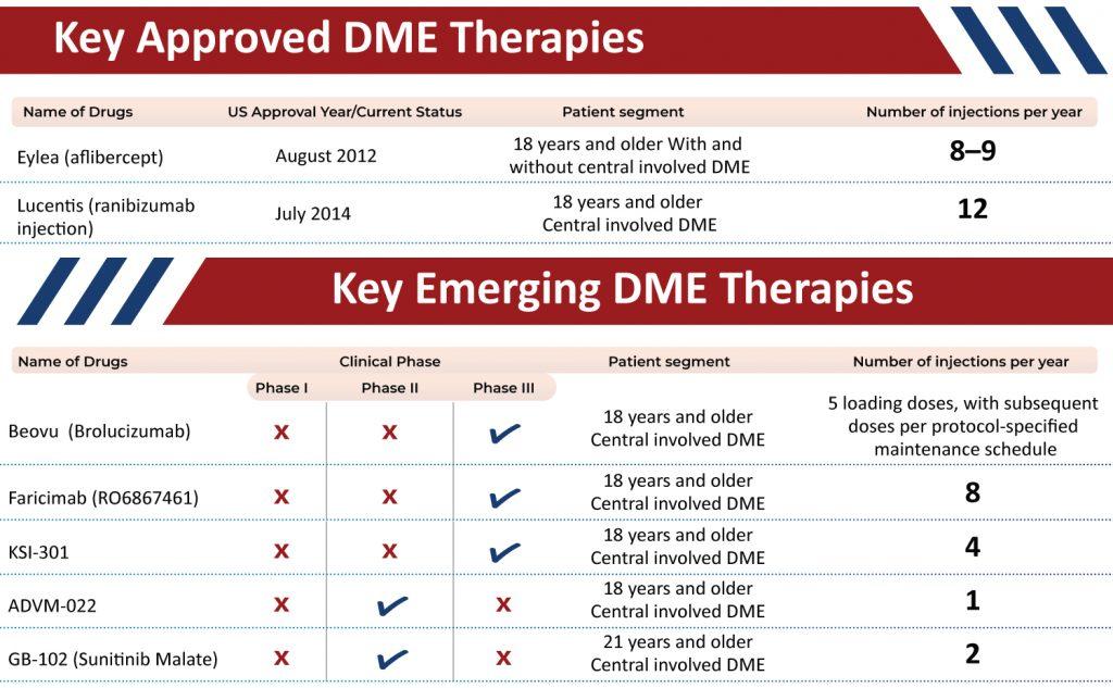 Diabetic Macular Edema: Drug Portfolio |Diabetic Macular Edema: Emerging Therapies | Diabetic Macular Edema: Drug Portfolio Approved Drug Portfolio
