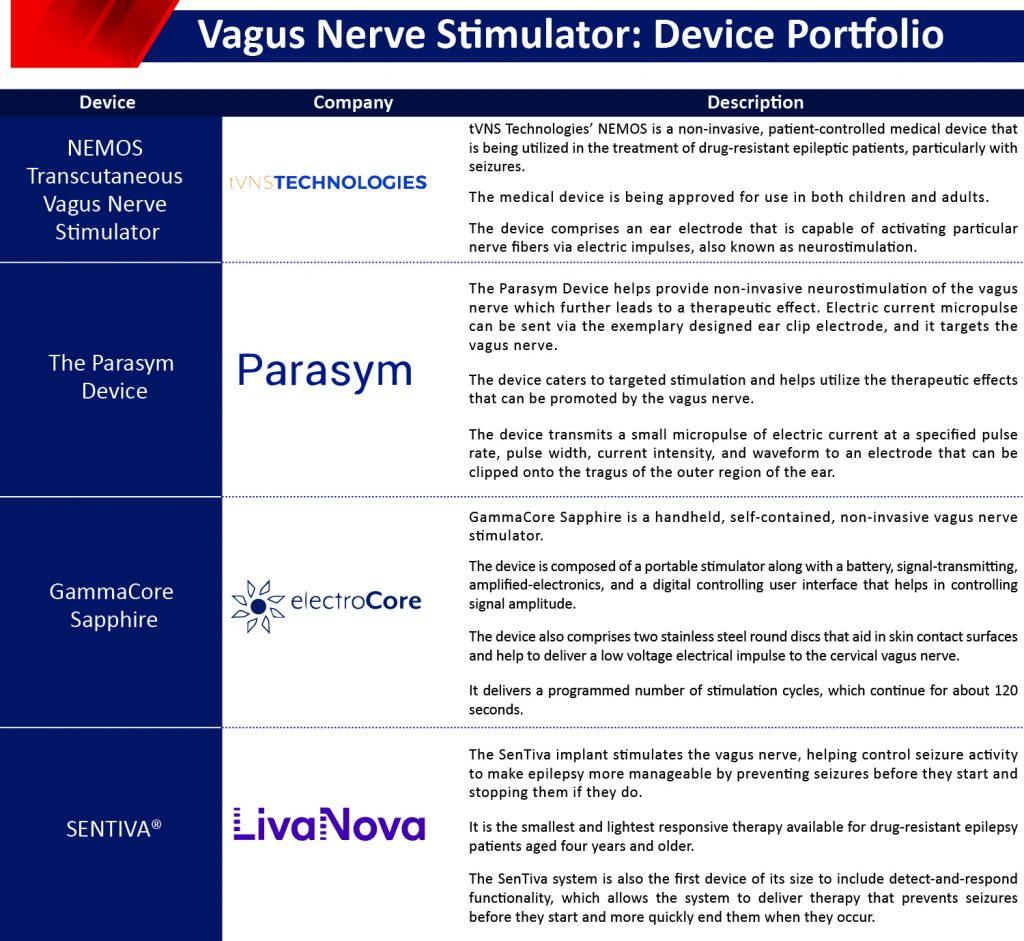 Vagus-Nerve-Stimulator-Market-Emerging-Devices