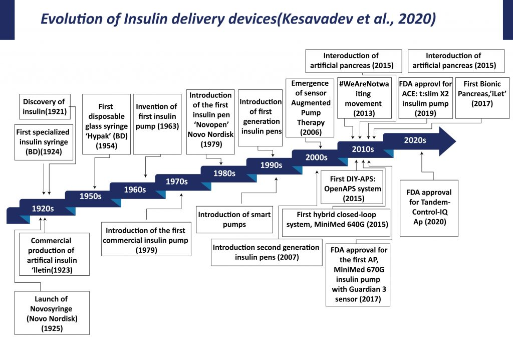 Evolution-of-Insulin-delivery-devices