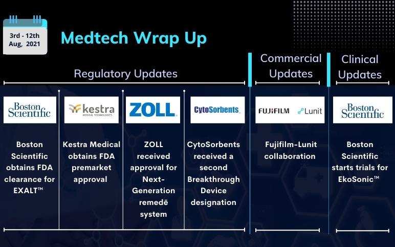 medtech-news-updates-for-boston-scientific-kestra-zoll-fujifilm-cytosorbents-lunit