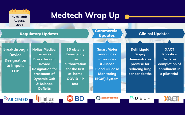 medtech-news-and-updates-for-abiomed-helius-smart-meter-bd-veritor-xact