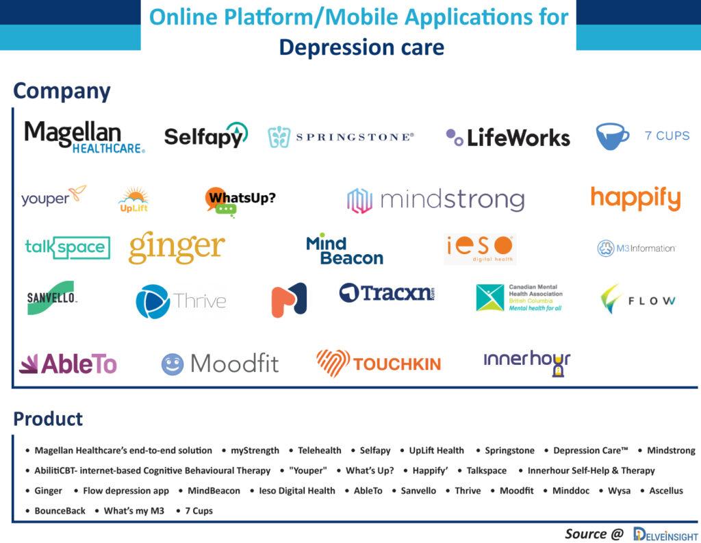 Online-Platforms-Mobile-Applications-for-Depression-Care