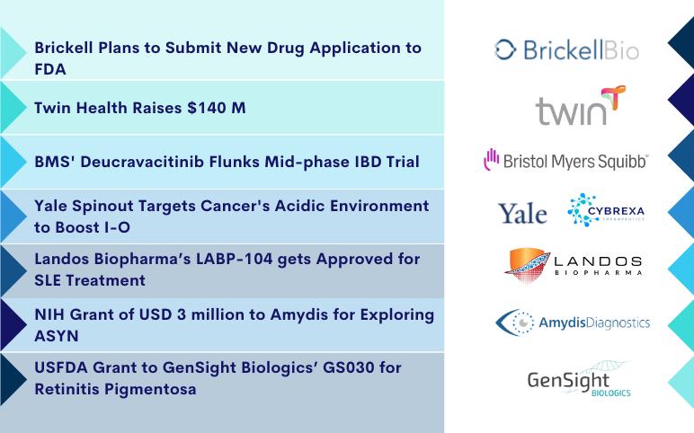 recent-biotech-pharma-news-for-brickell-bms-amydis-gensight-cybrexa